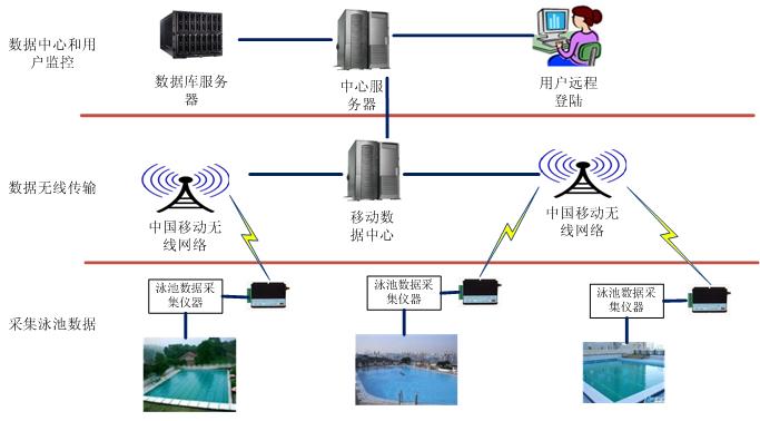 数据中心及web系统结构框图